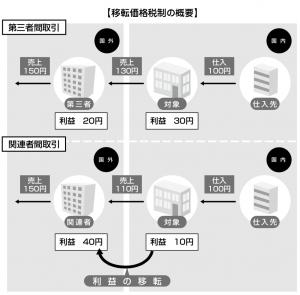 移転価格税制の概要